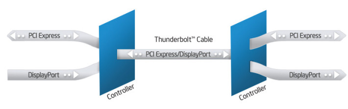 PCI Express and Thunderbolt 4